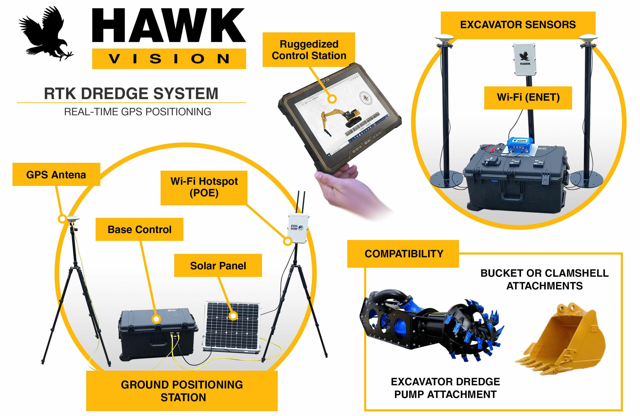 HAWK-RTK-excavator-setup-compatibility