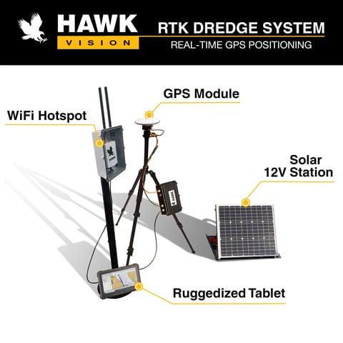 rtk gps positioning setup hawk