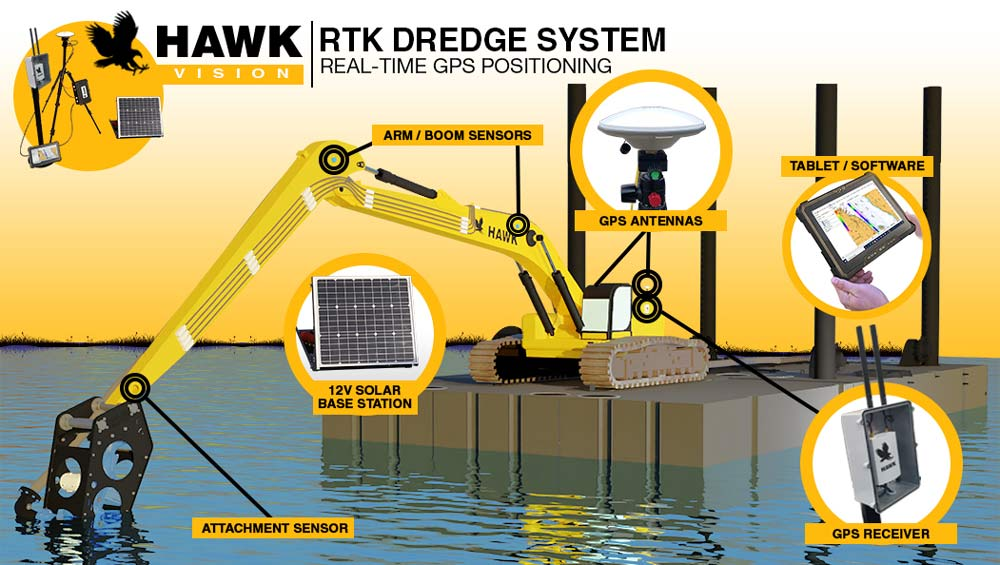 hawk-rtk-gps-real-time-positioning-system