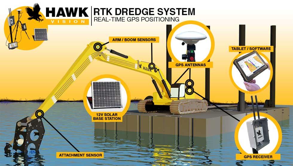 hawk rtk gps system barge pump